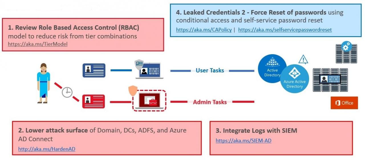 ESAE Modell Microsoft Architektur (Bild: Microsoft)