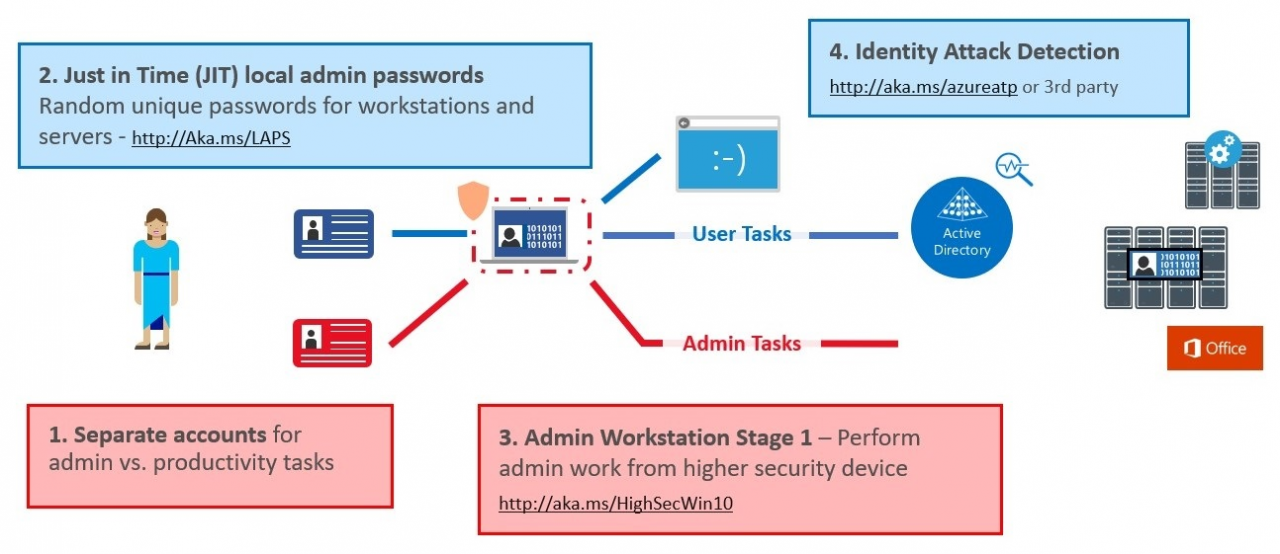 ESAE Modell Microsoft (Bild: Microsoft)